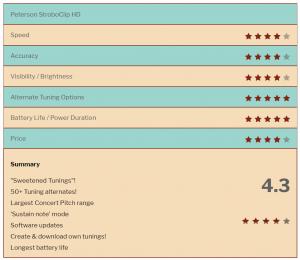 Peterson StroboClip Star Ratings
