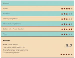 Roadie 2 Star Rating