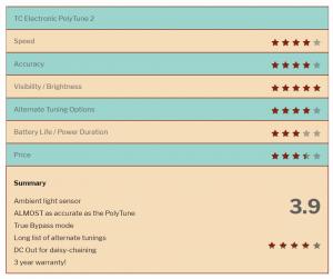 TC Electronics PolyTune 2 Star Rating