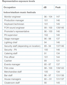 Decibel exposure levels for peripheral workers