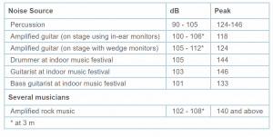 Decibel stats show hearing loss danger