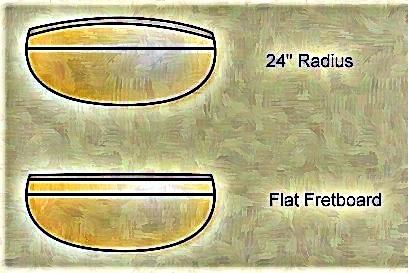 fretboard Radius