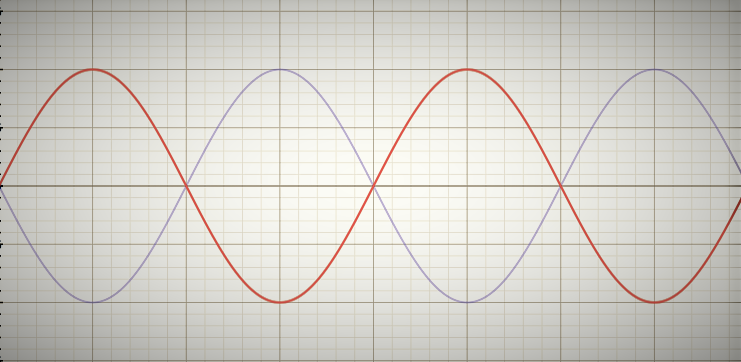 Out of phase waves
