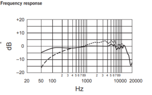 SM7B Frequency Response