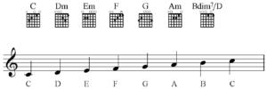 Guitar chords in C